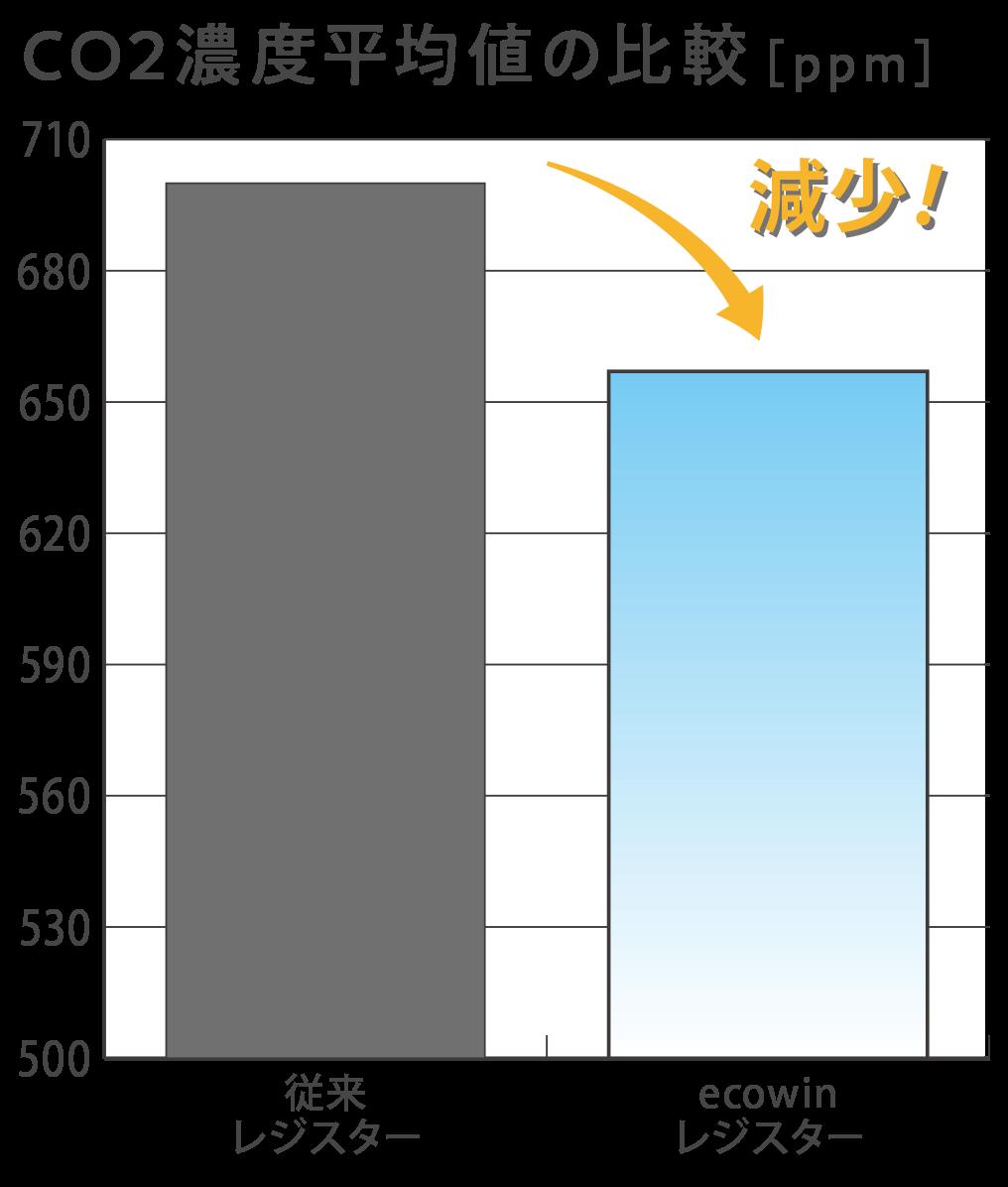 CO2濃度平均値の比較画像
