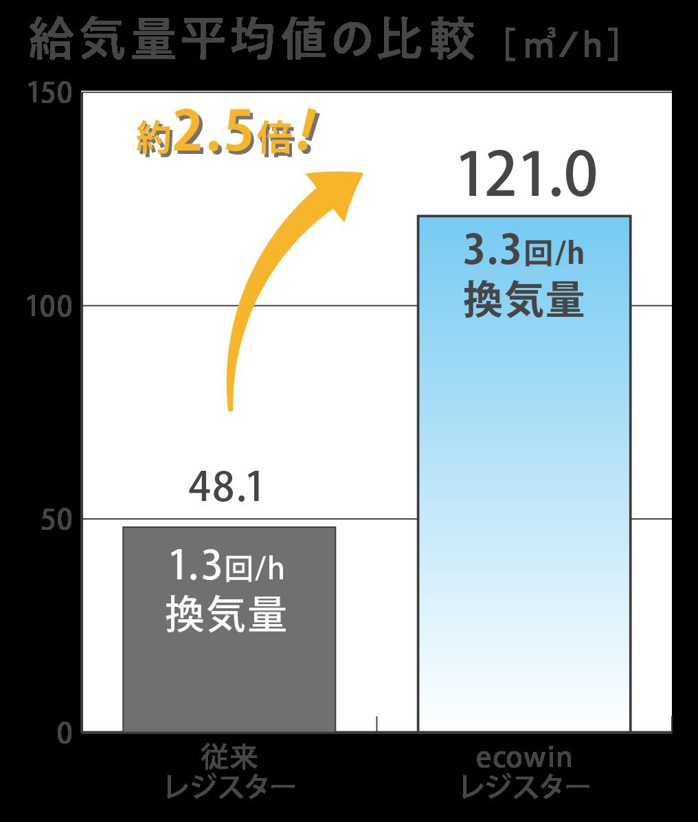 給気量平均値の比較画像